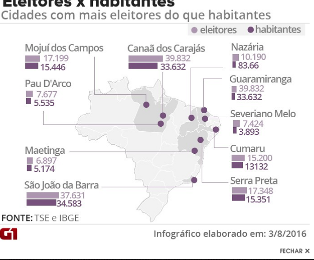 348 cidades do país têm mais eleitores que habitantes